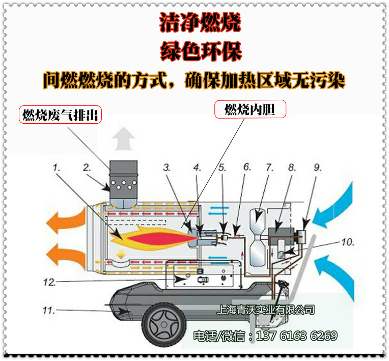 永备间燃热风机洁净的燃烧(内容1)